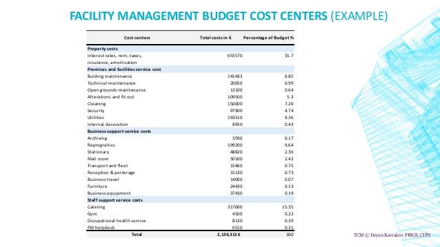 https://www.slideshare.net/DeyanKavrakovFRICSCI/facility-management-budgeting-and-key-performance-indicators/6